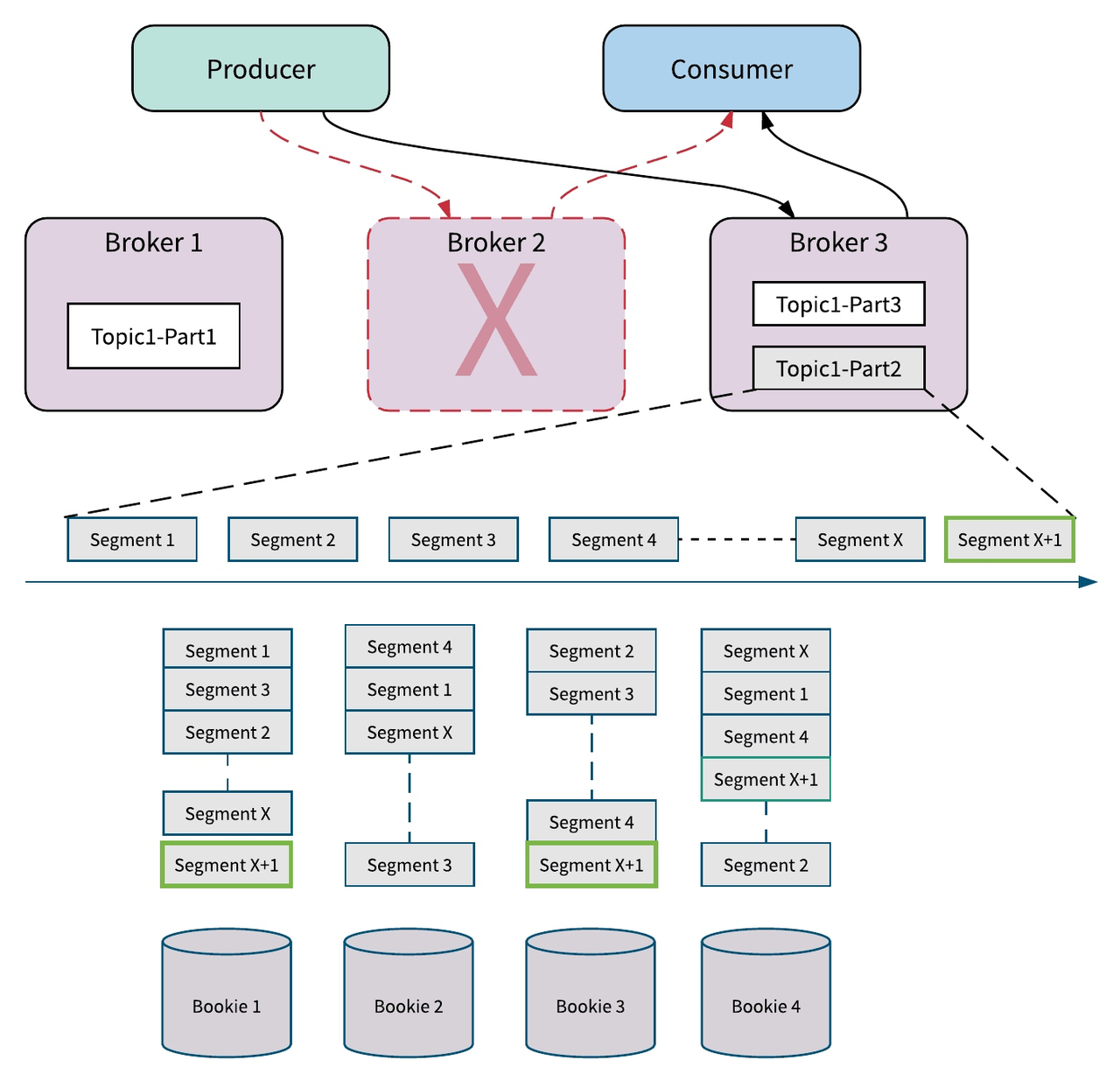 个推基于 Apache Pulsar 的优先级队列方案