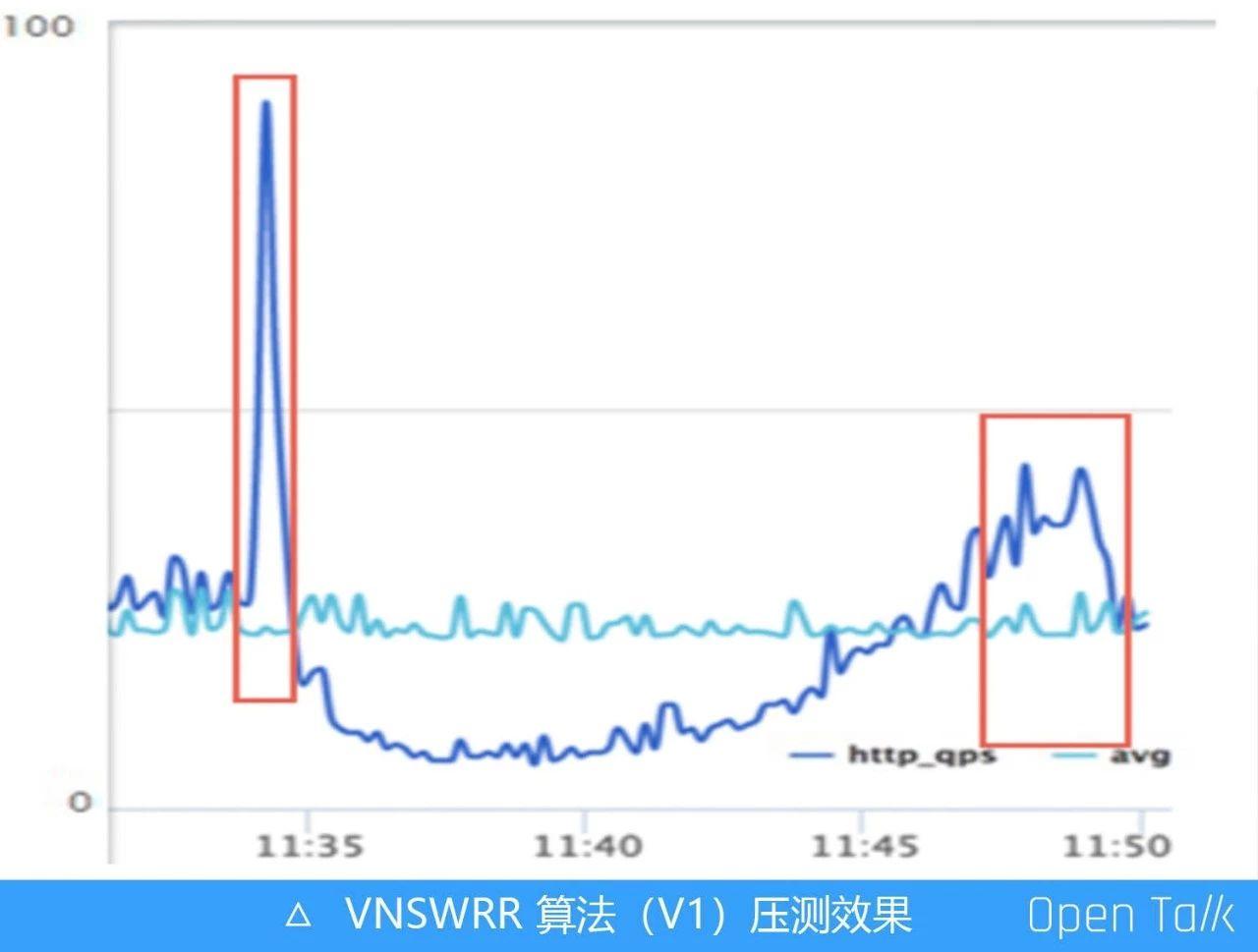 阿里巴巴王发康:阿里七层流量入口负载均衡算法演变之路