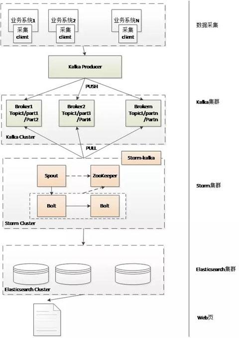 基于HBase的大数据存储在京东的应用场景