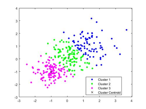 如何为数据集选择正确的聚类算法