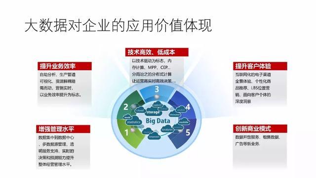 工业物联网大数据平台建设方案