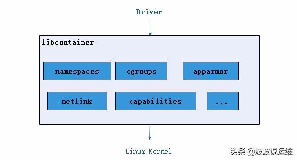 一文看懂docker容器技术架构及其中的各个模块