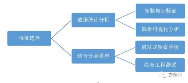 特征工程/加密/流量安全