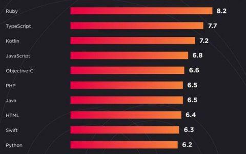 2019年世界顶级编程语言,Python卫冕,Java第二,Go差点跌出前10