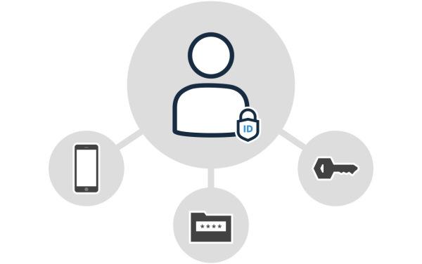 再见密码:围绕使用身份和访问管理(IAM)解决方案讨论