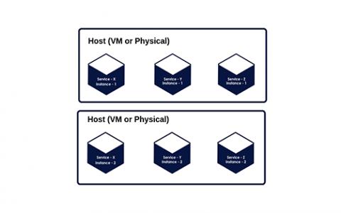 四种正确的微服务部署方式