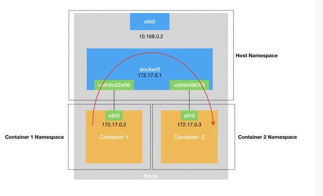 清晰明了:docker的四种网络模式