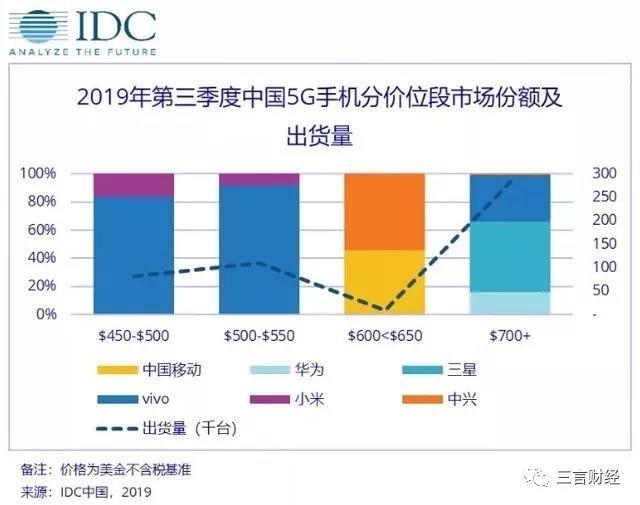 Q3中国手机市场保有率公布,谁将掌握5G时代主动权?