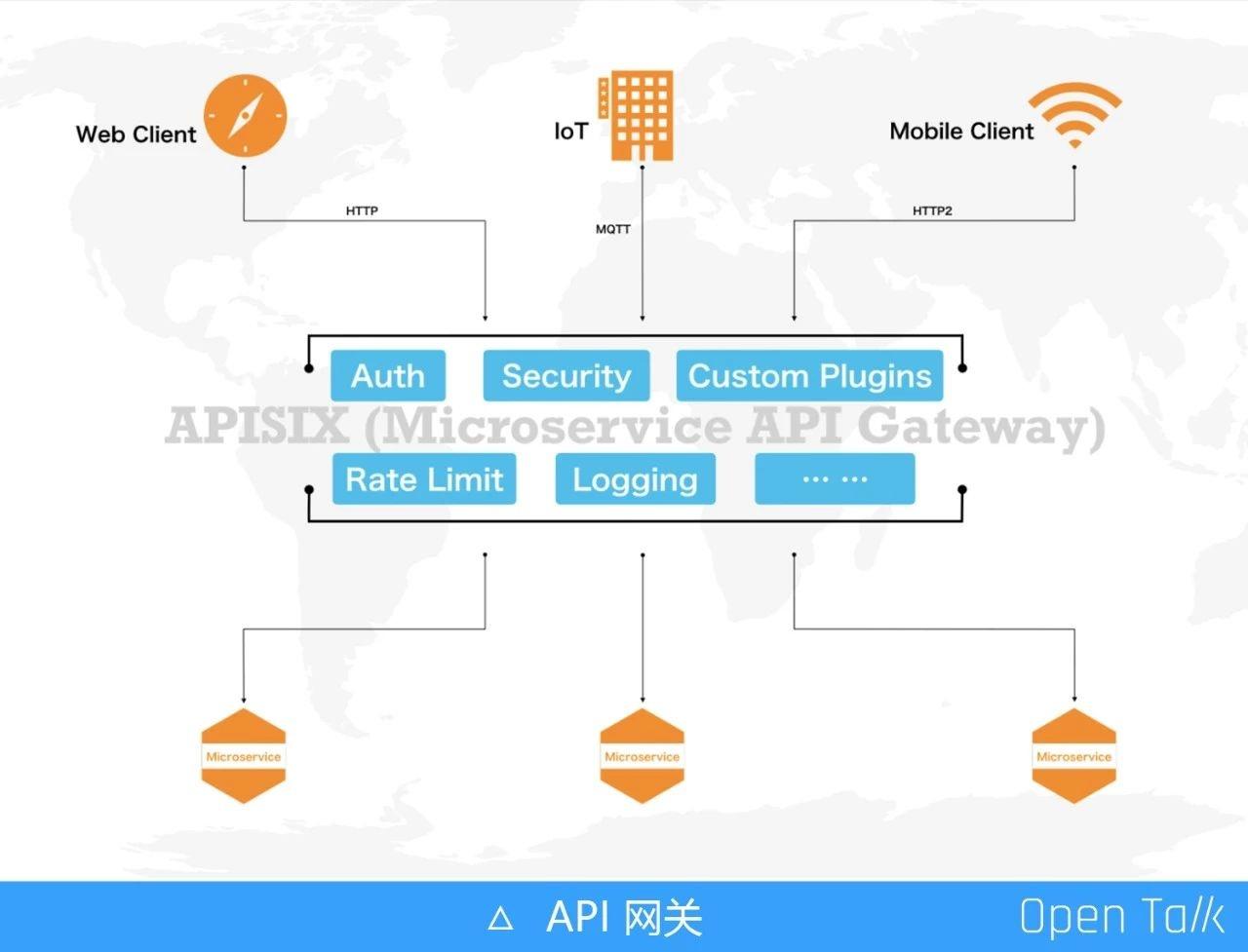 再谈 APISIX 高性能实践
