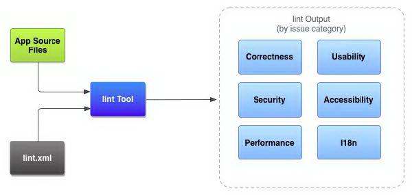 Android静态代码扫描效率优化与实践