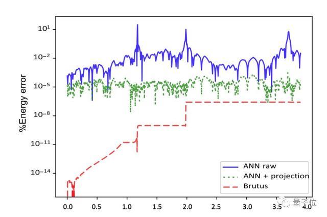 牛顿棺材板快盖不住了:用深度神经网络解决三体问题,提速一亿倍