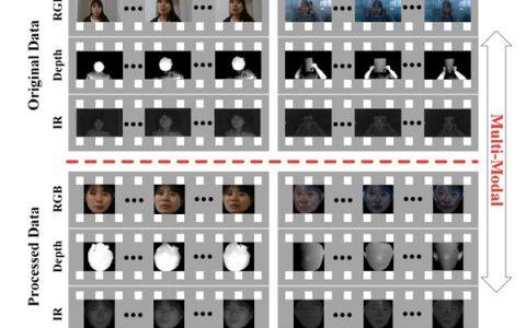 5篇论文了解如何实现人脸反欺诈、跨姿势识别等