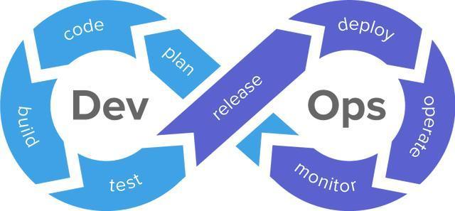 在技术团队里,如何达成DevOps共识?落地好难