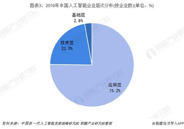 2019年中国人工智能产业竞争格局分析