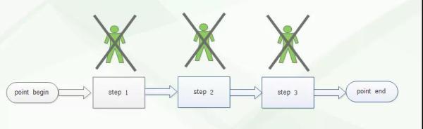 自动化运维落实到位的三点基础及常用工具对比