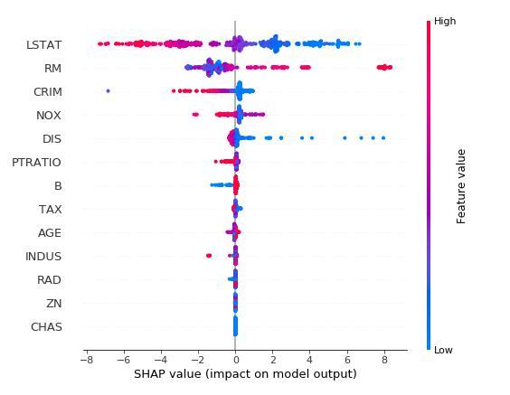 如何解决机器学习树集成模型的解释性问题