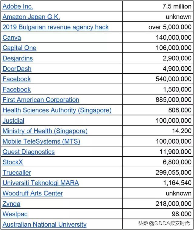 2019一年多达一千多万条数据遭泄露