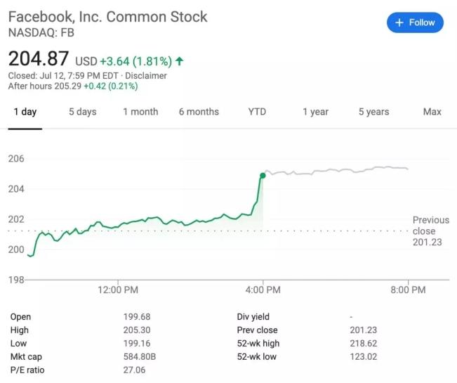 """0亿美元:Facebook因泄露隐私接受史上最大罚单"""""""