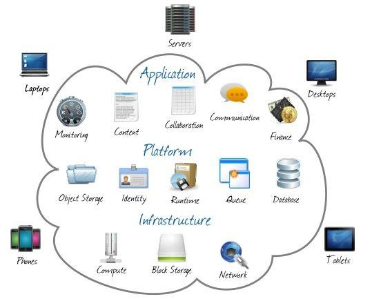获得云计算支持的六大新兴技术