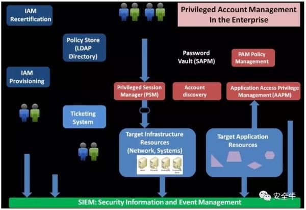 特权访问管理 (PAM) 的七大基本功能