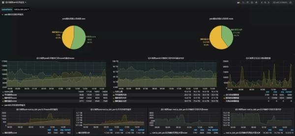 大数据平台监控宝典(1):联通大数据集群平台监控体系进程详解
