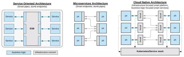 从SOA到微服务,企业分布式应用架构在云原生时代如何重塑?