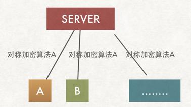 Web服务器使用对称加密算法