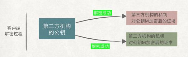 客户端能解密同一家第三机构颁发的所有证书