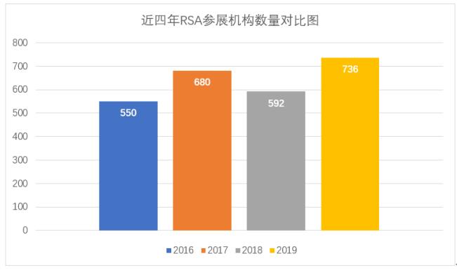 RSA 2019参展机构增至736家 云安全已成主流