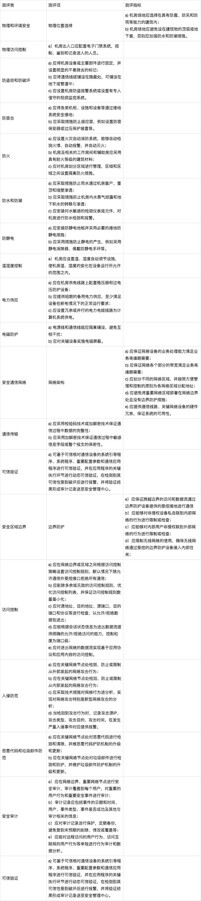 等保2.0详解(附3级检查表)