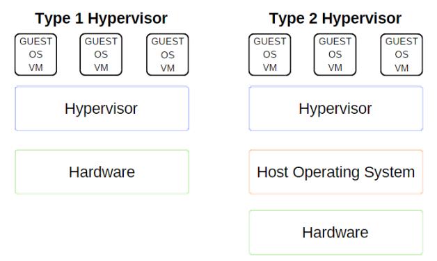 虚拟化平台大比拼:VMWare、VirtualBox、Hyper-V
