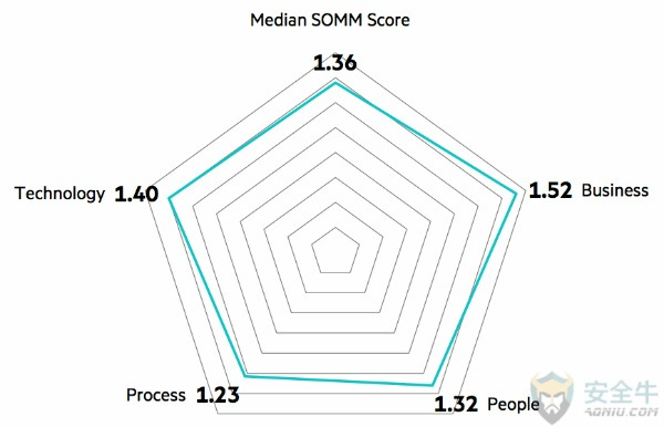 %e8%bf%915%e5%b9%b4somm%e4%b8%ad%e4%bd%8d%e6%95%b0%e7%a4%ba%e6%84%8f%e5%9b%be-600