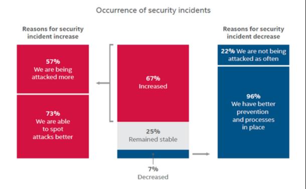企业对SOC安全运营中心的投入真的有用吗?