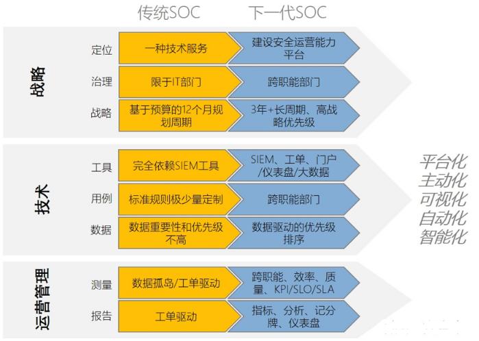 大安全时代SOC与EOC的痛点和发展方向
