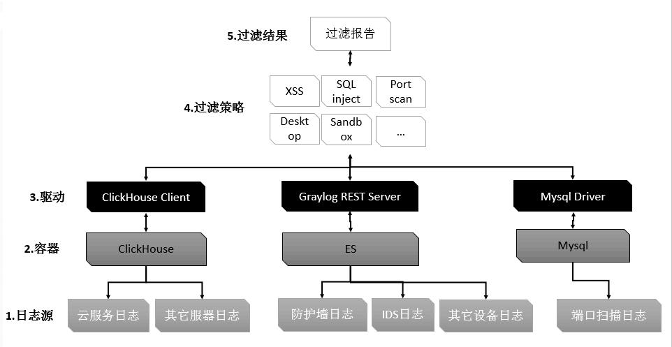 如何用开源软件创建SOC安全运营中心