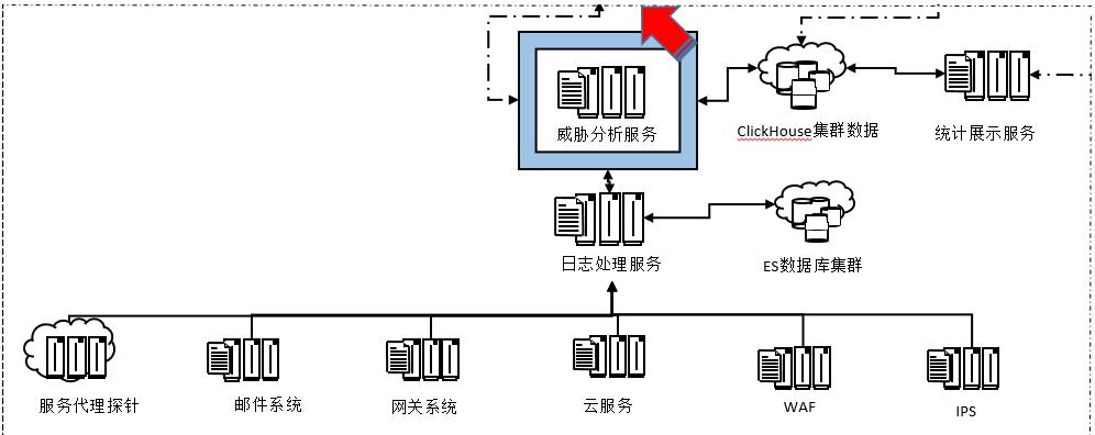 开源SOC安全运营中心的设计与实践