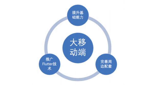 Flutter 在字节跳动的现状与工程实践