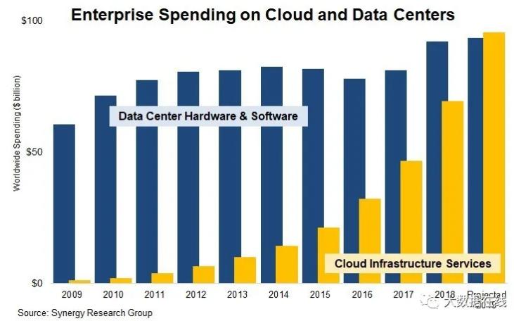 数字化这十年:云计算如何改变世界