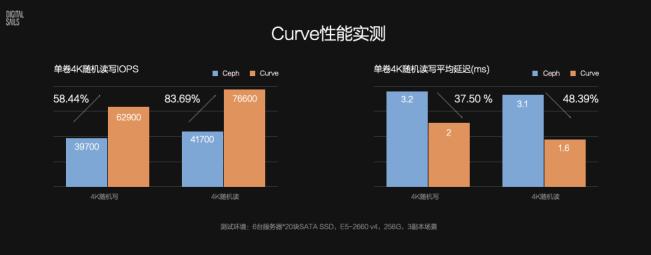 网易开源分布式存储系统Curve,性能可达Ceph的1.84倍!