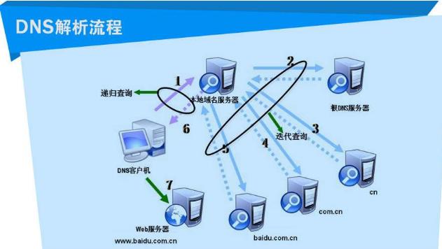 美国如果把根域名服务器封了,中国会从网络上消失?