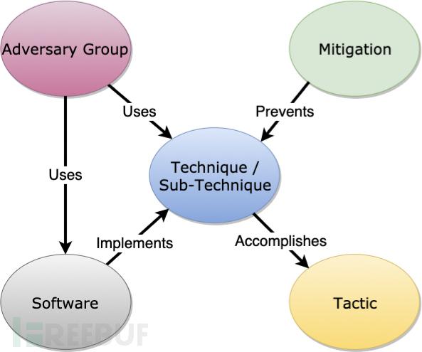 ATT&CK_Model_Relationships