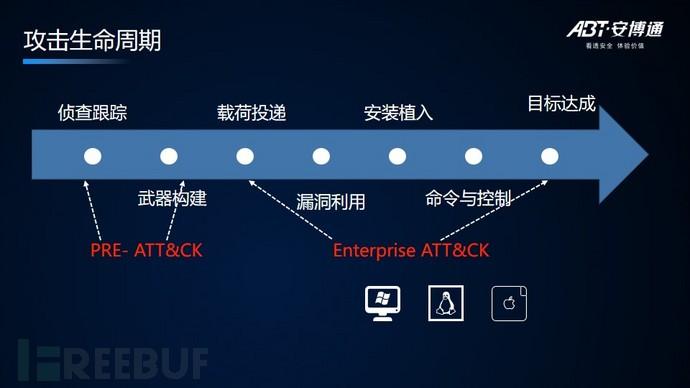 基于ATT&CK提升安全检测能力的开发实践