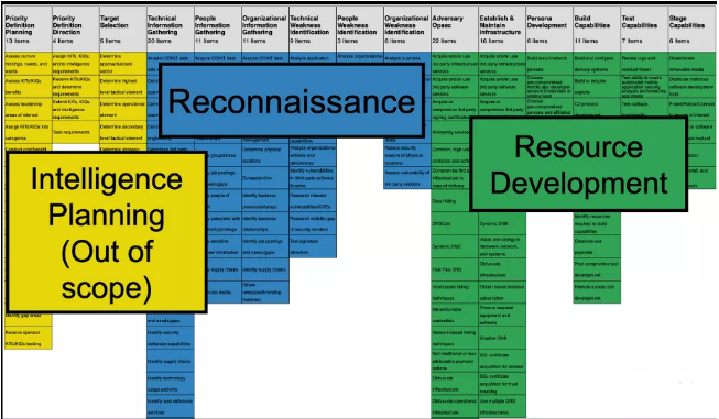 ATT&CK框架面临两大挑战