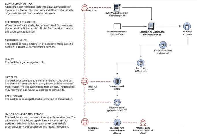 SolarWinds黑客偷看了微软产品源代码