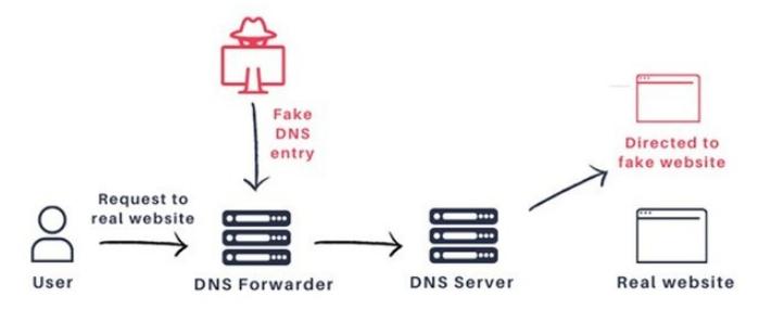 攻击者利用 DNSpooq 劫持百万台以上设备