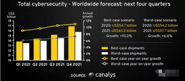 021年全球网络安全投资