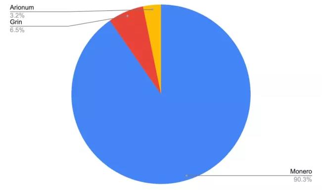 含有挖矿软件的Docker Hub映像文件被下载2000万次