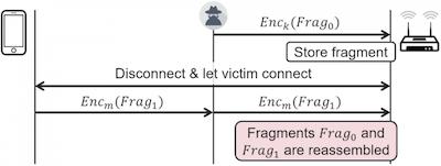 Wi-Fi设备皆存在FragAttacks漏洞,将导致个人数据泄露