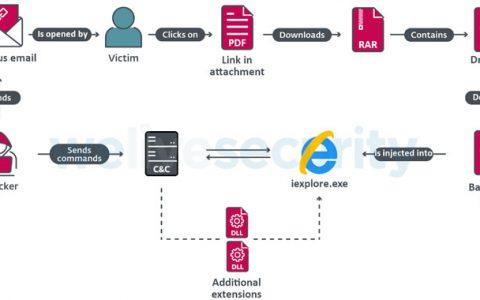 专家发现针对拉丁美洲公司网络的恶意软件攻击