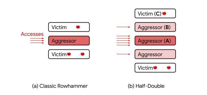 谷歌研究人员发现了一种新的Rowhammer攻击变体